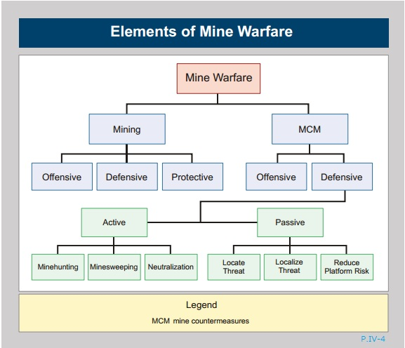 Elements of Mine Warfare