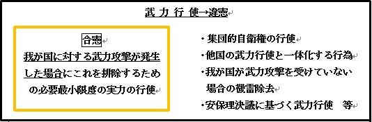 図1・従来の政府の憲法9条解釈