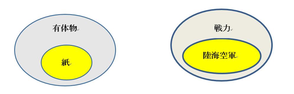 「有体物」の図